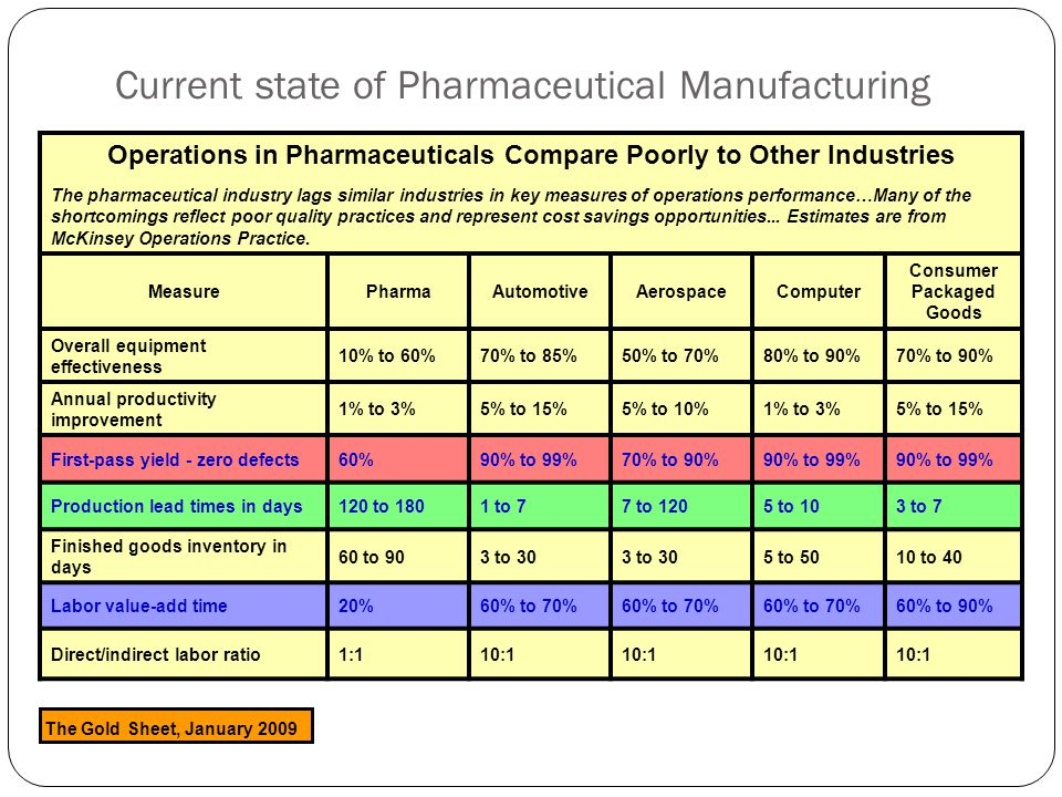Current state of Pharmaceutical Manufacturing