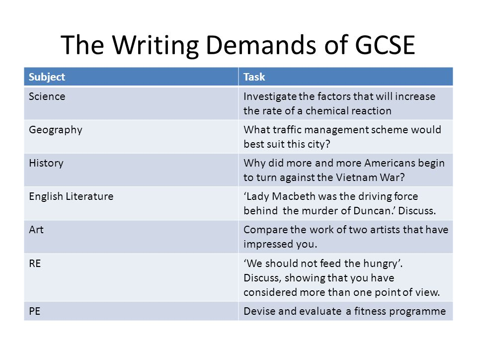 The Writing Demands of GCSE