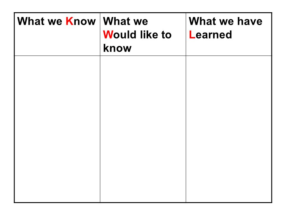 What we Would like to know What we have Learned