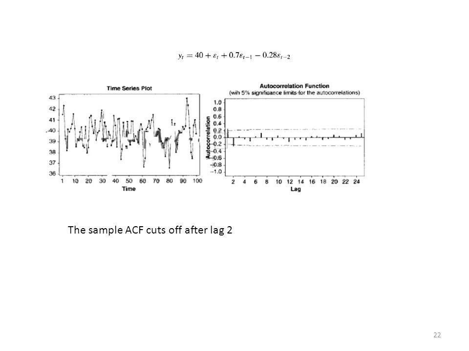 The sample ACF cuts off after lag 2
