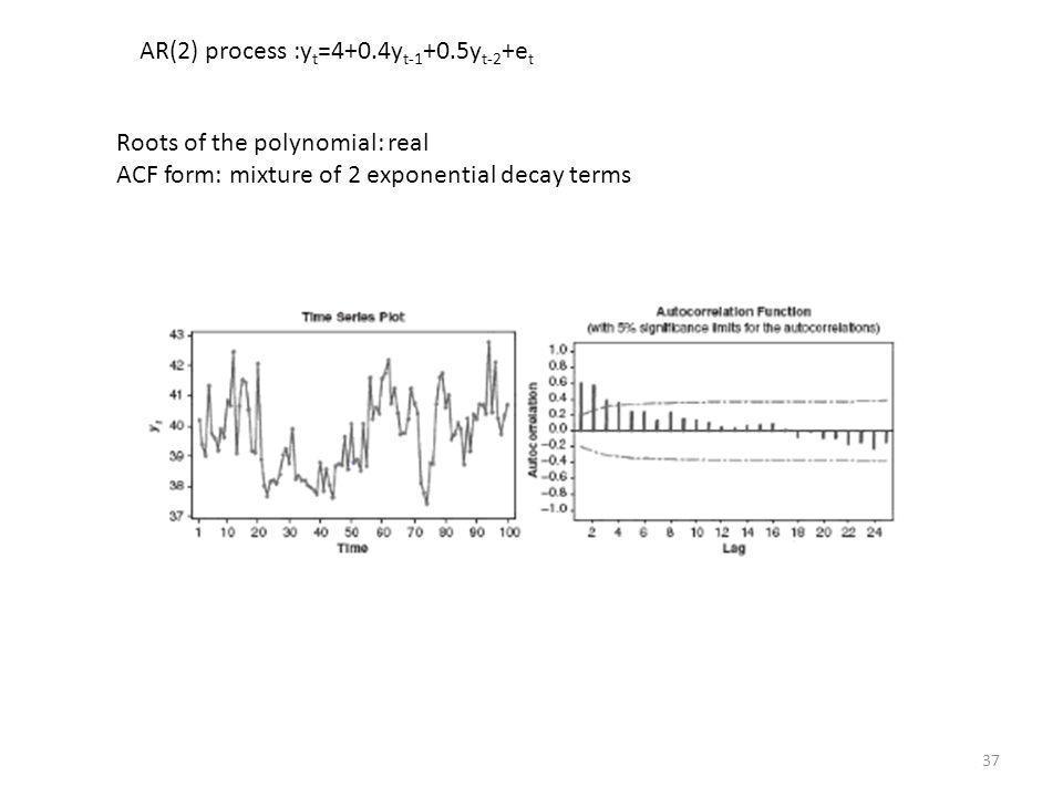 AR(2) process :yt=4+0.4yt-1+0.5yt-2+et