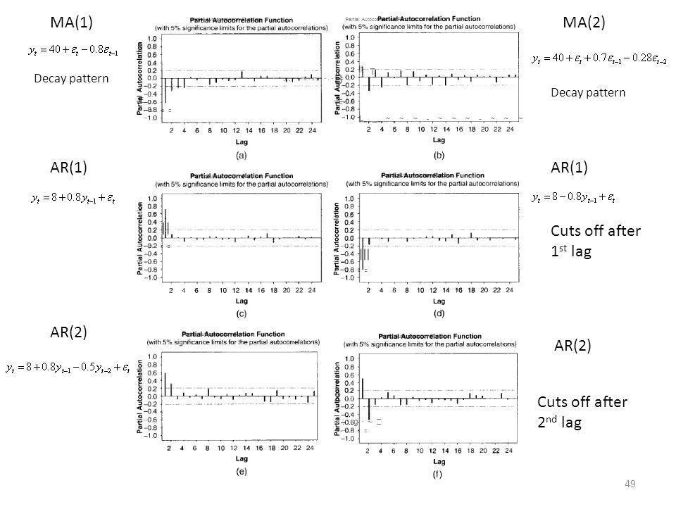 MA(1) MA(2) AR(1) AR(1) Cuts off after 1st lag AR(2) AR(2)