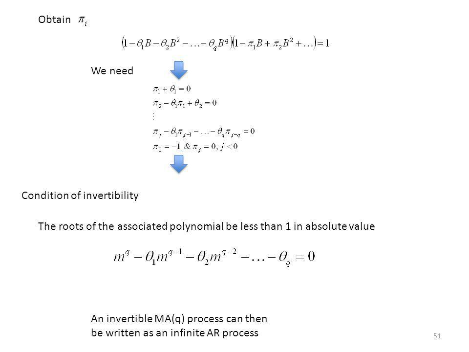Obtain We need. Condition of invertibility. The roots of the associated polynomial be less than 1 in absolute value.