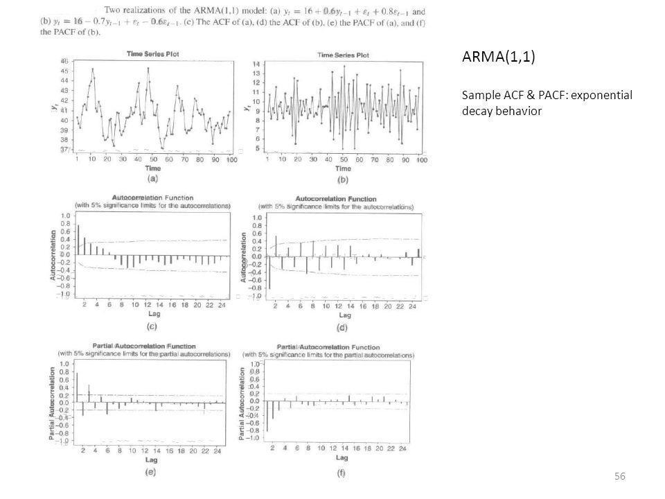 ARMA(1,1) Sample ACF & PACF: exponential decay behavior