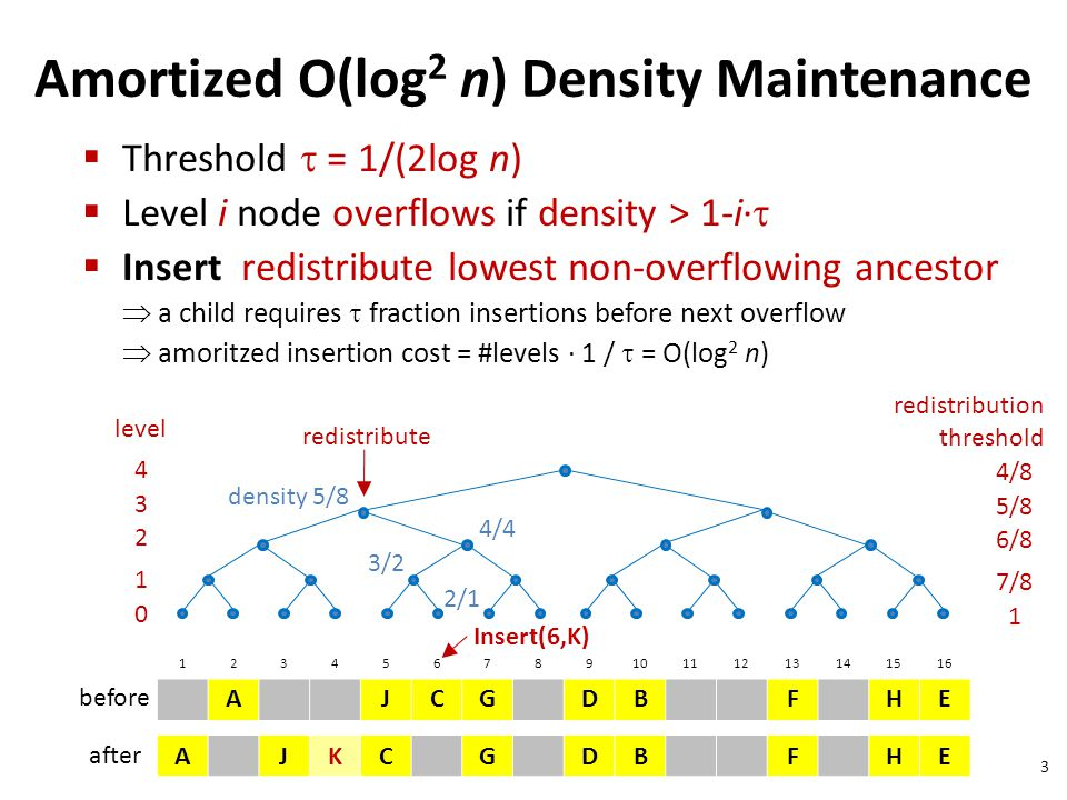 Amortized O(log2 n) Density Maintenance