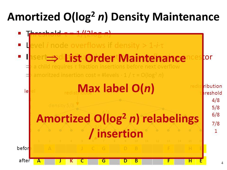  List Order Maintenance Max label O(n)