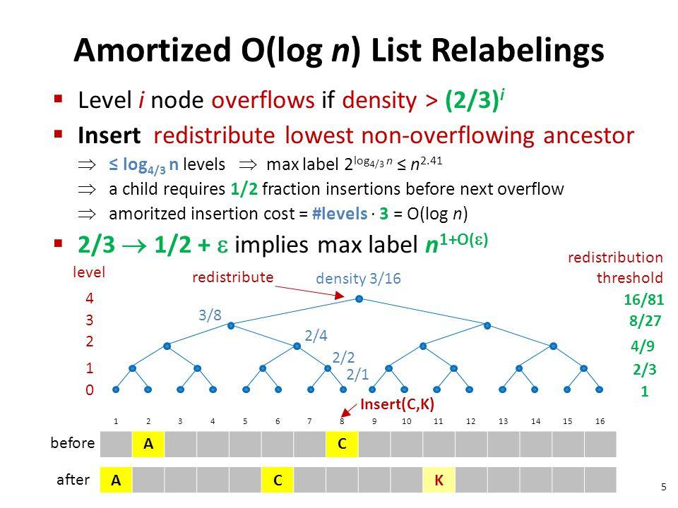 Amortized O(log n) List Relabelings