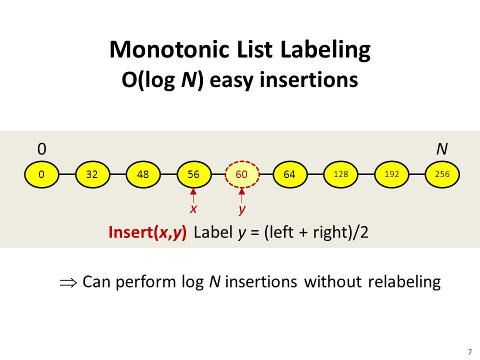 Monotonic List Labeling O(log N) easy insertions