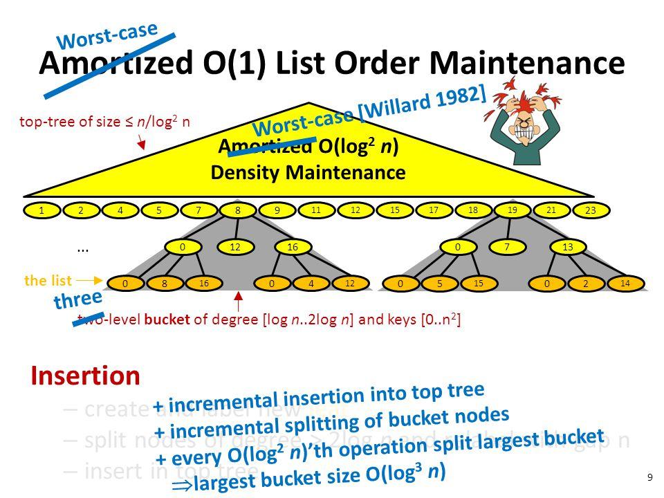 Amortized O(1) List Order Maintenance