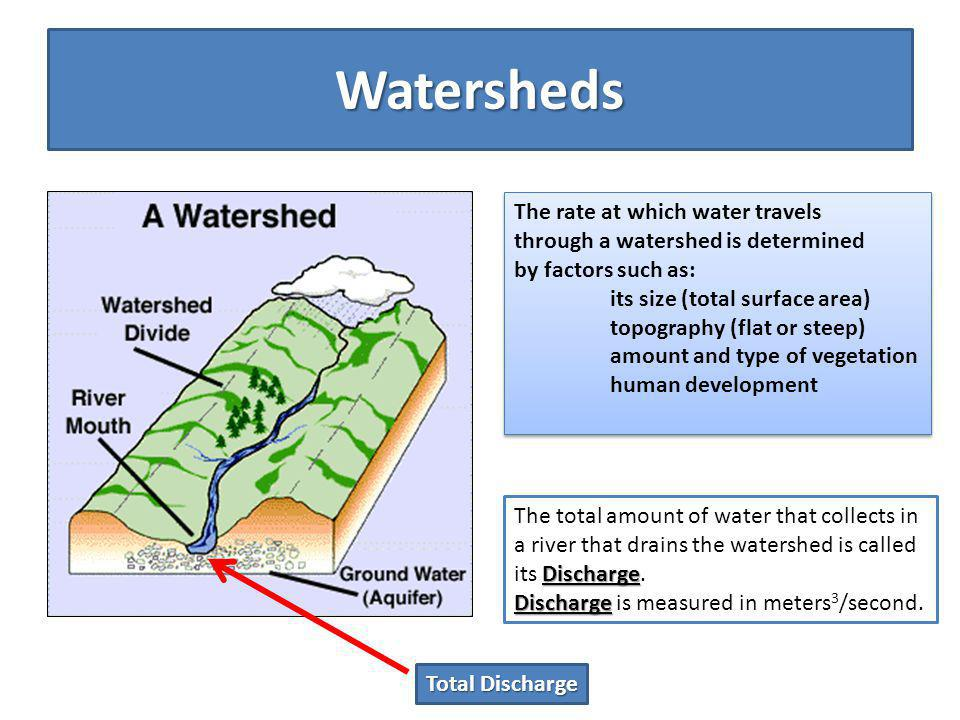 Watersheds The rate at which water travels