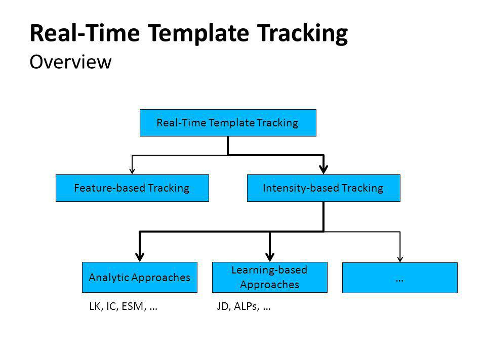 Real-Time Template Tracking Overview