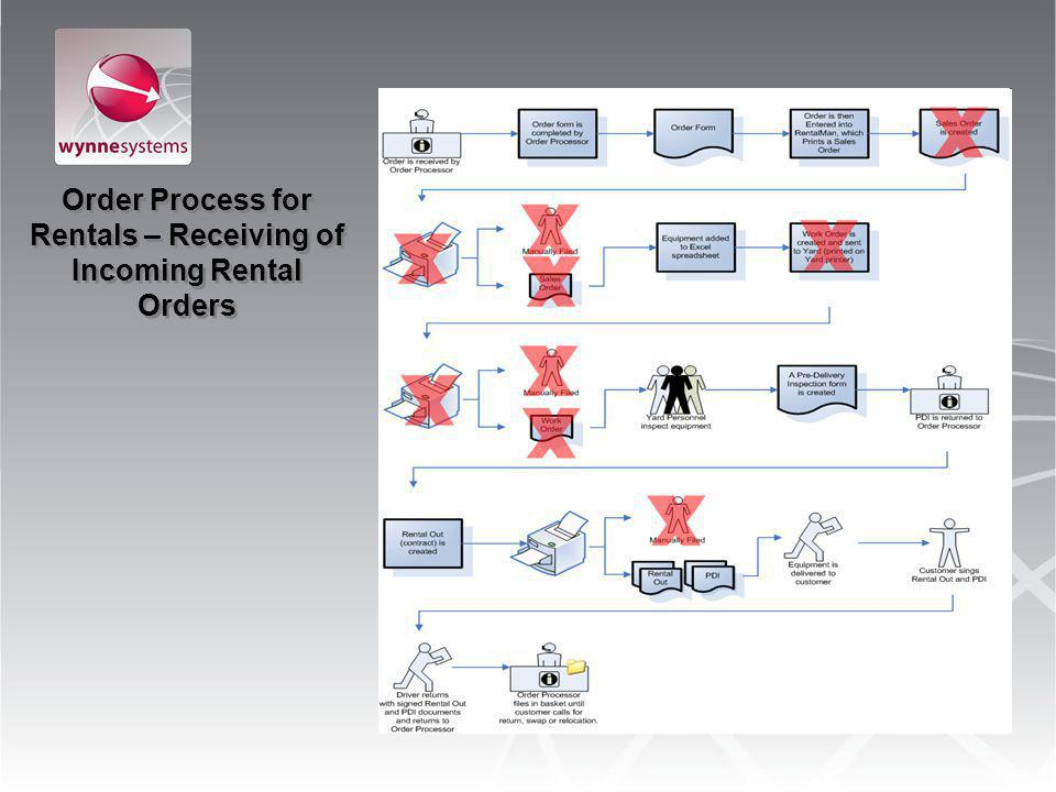Order Process for Rentals – Receiving of Incoming Rental Orders