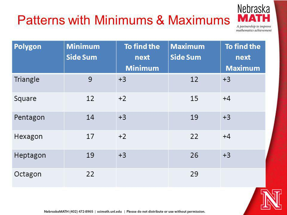 Patterns with Minimums & Maximums