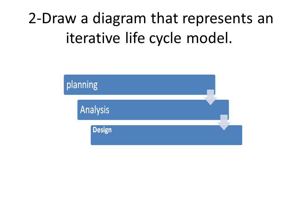 2-Draw a diagram that represents an iterative life cycle model.