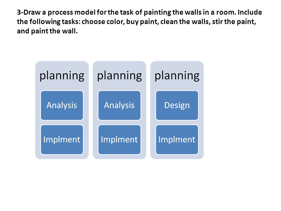 3-Draw a process model for the task of painting the walls in a room