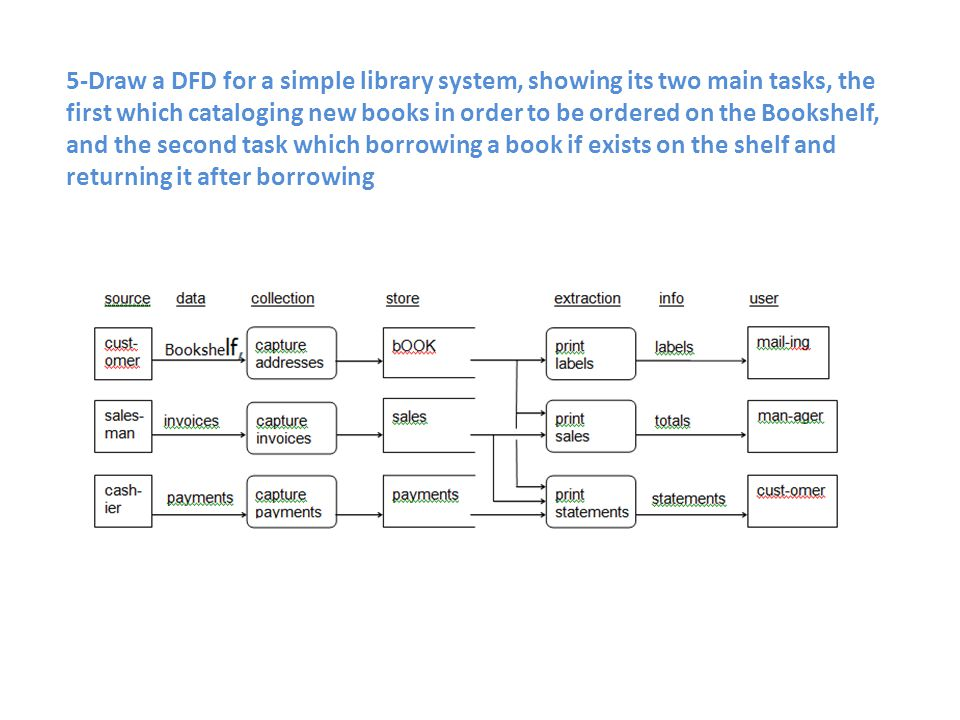 5-Draw a DFD for a simple library system, showing its two main tasks, the first which cataloging new books in order to be ordered on the Bookshelf, and the second task which borrowing a book if exists on the shelf and returning it after borrowing