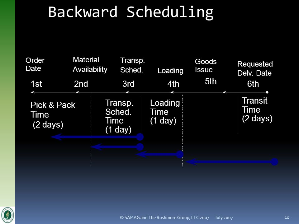 Backward Scheduling Transit Time (2 days) (1 day) Pick & Pack 2nd 3rd