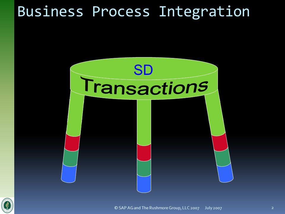 Business Process Integration