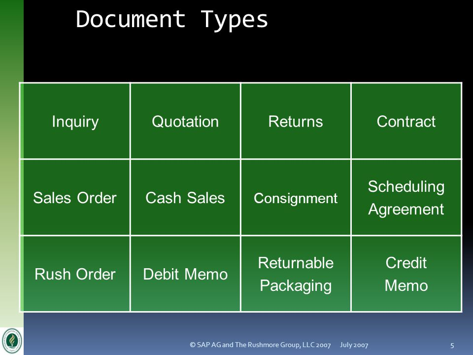 Document Types Inquiry Quotation Returns Contract Sales Order