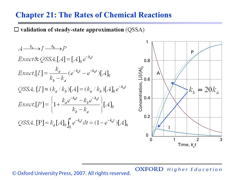 Chapter 21: The Rates of Chemical Reactions