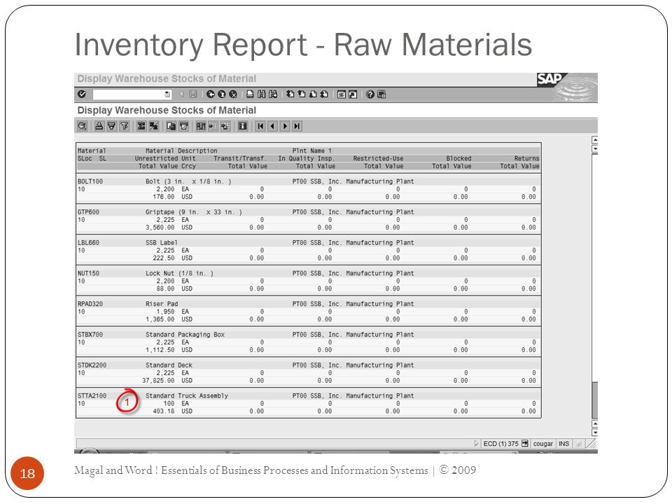 Inventory Report - Raw Materials