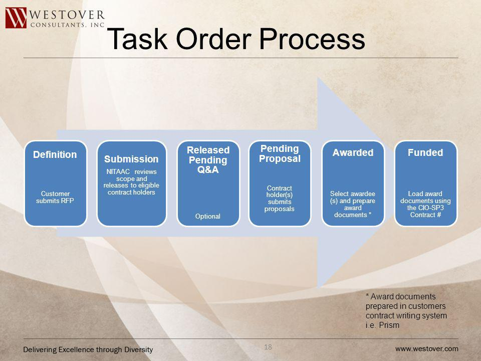 Task Order Process * Award documents prepared in customers contract writing system i.e. Prism