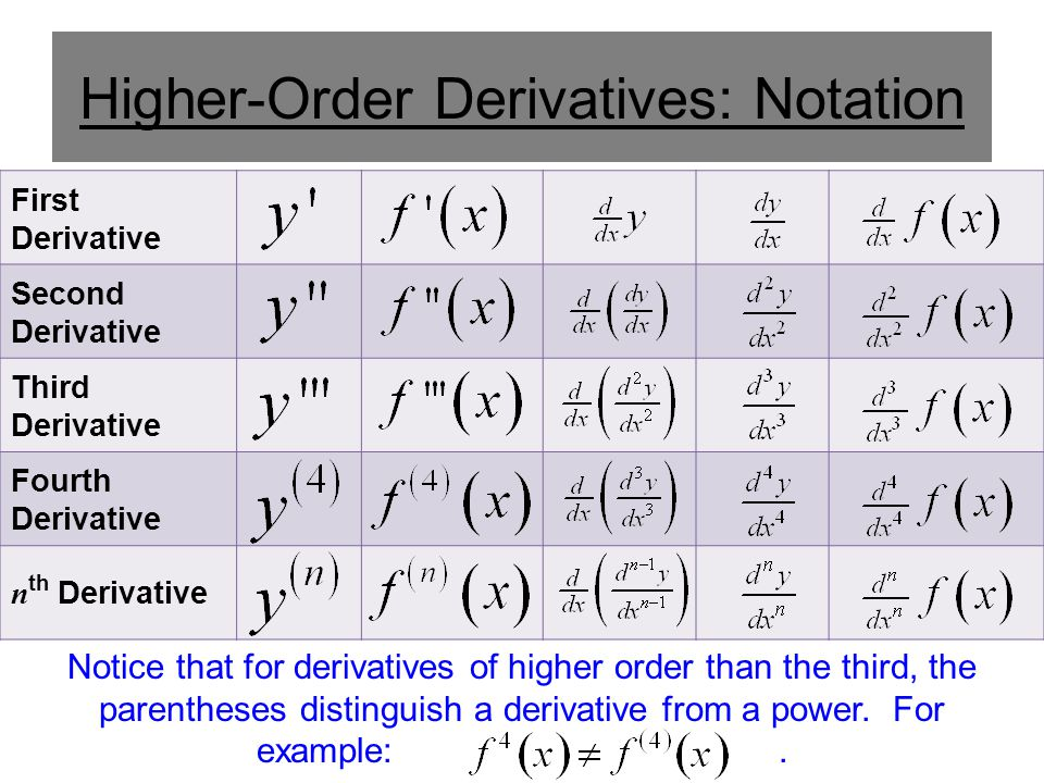 Higher-Order Derivatives: Notation