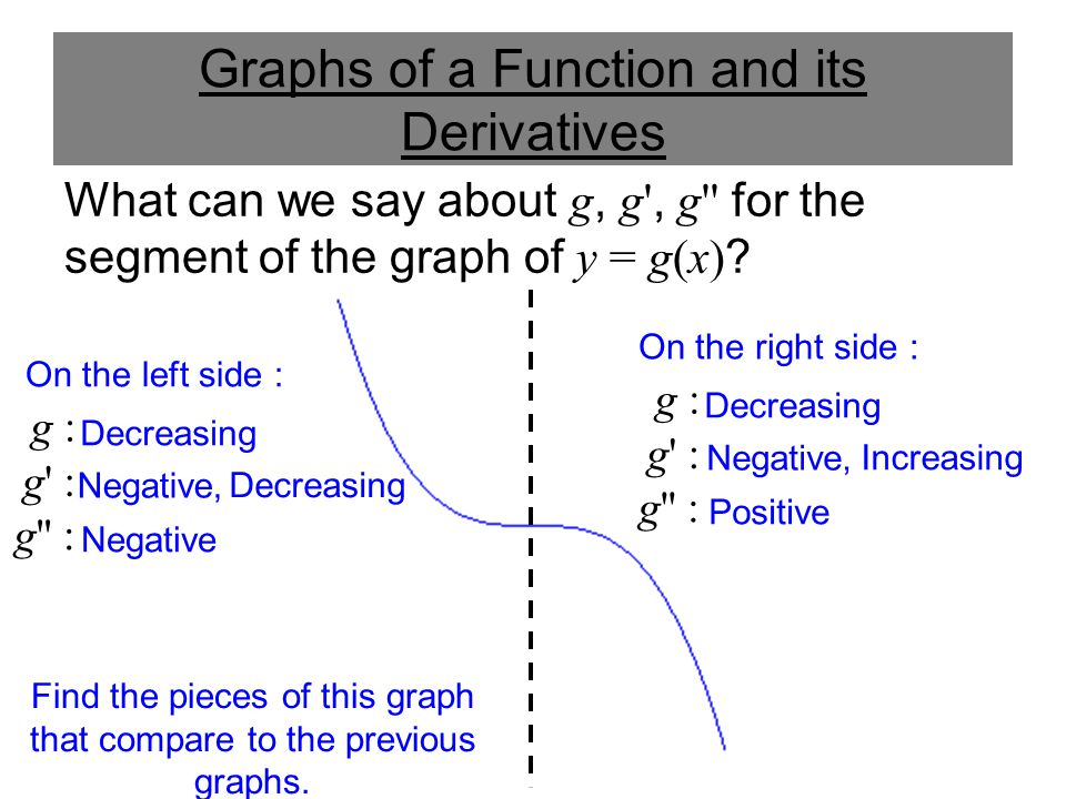 Graphs of a Function and its Derivatives