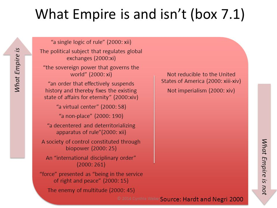 What Empire is and isn't (box 7.1)