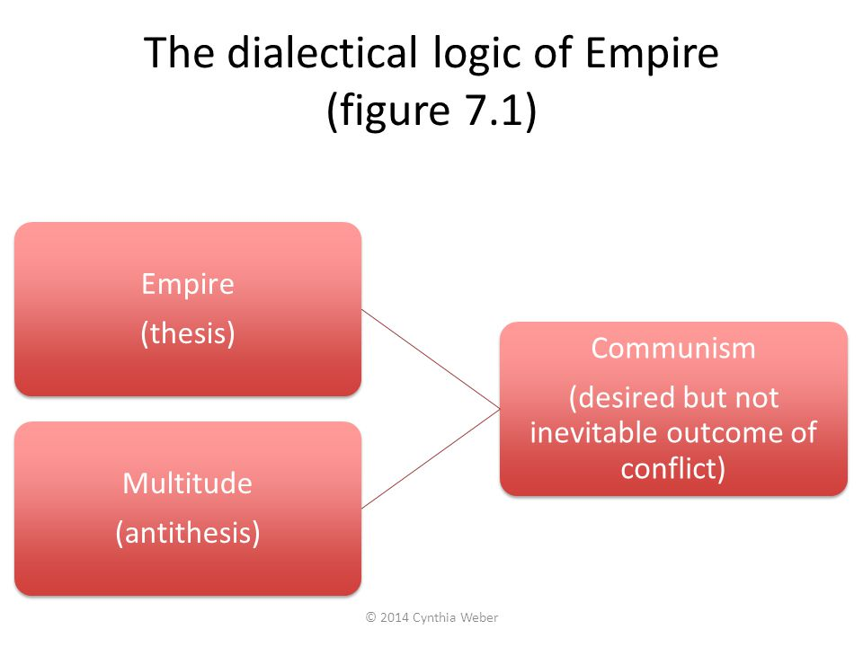 The dialectical logic of Empire (figure 7.1)