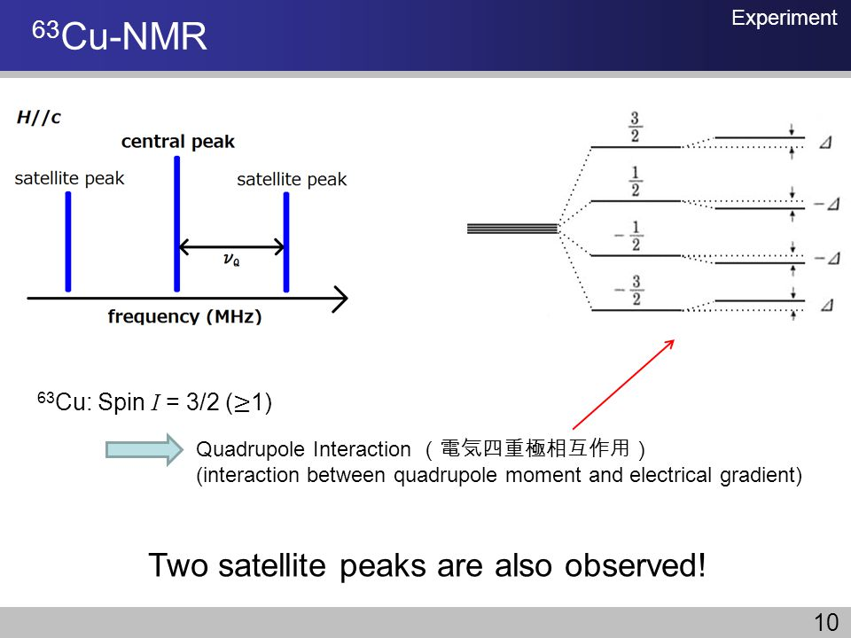 63Cu-NMR Two satellite peaks are also observed!