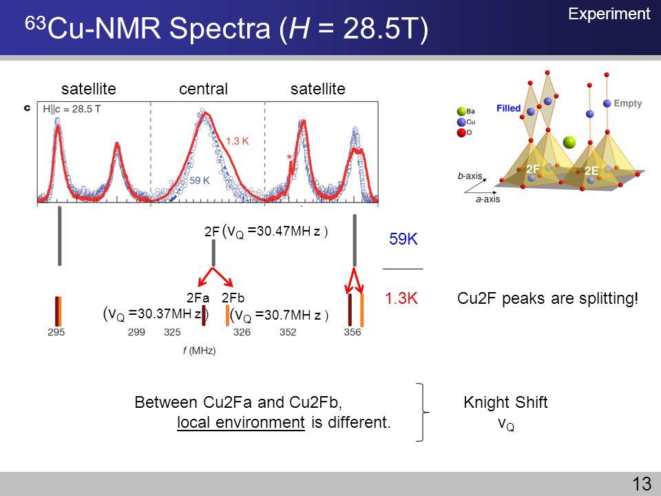63Cu-NMR Spectra (H = 28.5T) 13 Experiment satellite central satellite