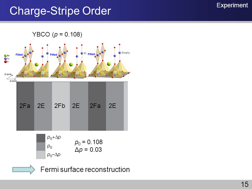 Charge-Stripe Order Fermi surface reconstruction 15 Experiment