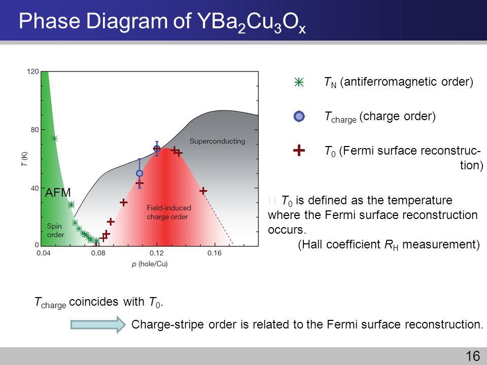 Phase Diagram of YBa2Cu3Ox