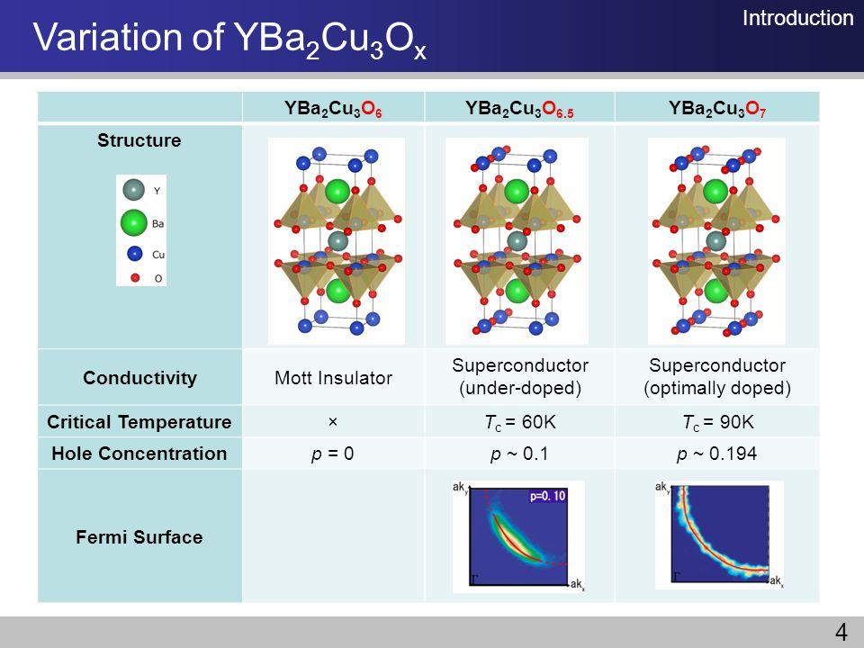 Variation of YBa2Cu3Ox 4 Introduction YBa2Cu3O6 YBa2Cu3O6.5 YBa2Cu3O7