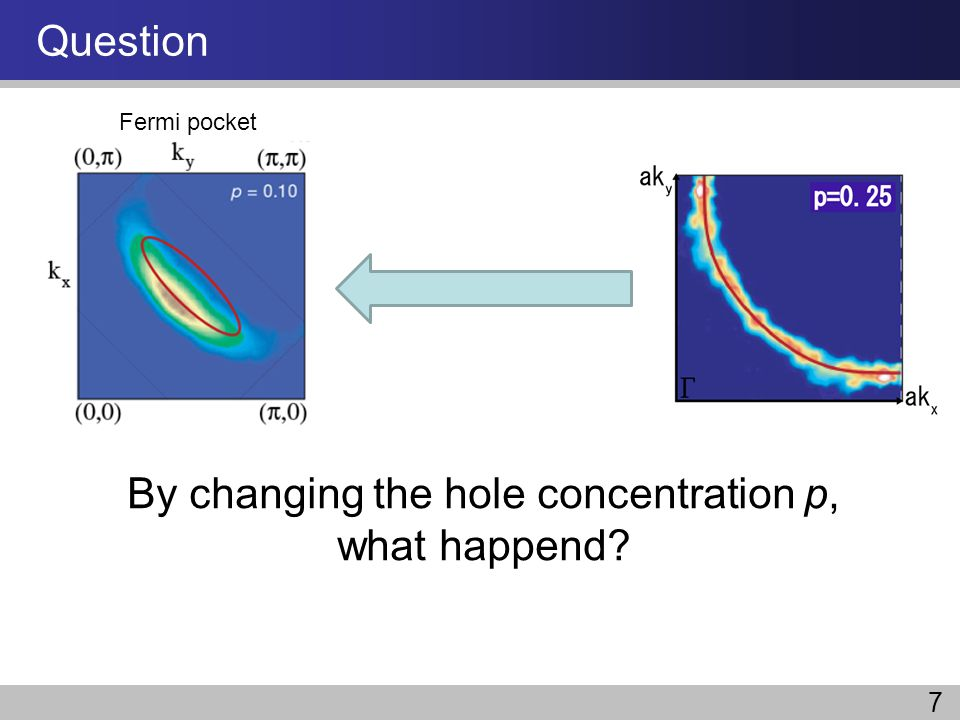 By changing the hole concentration p,