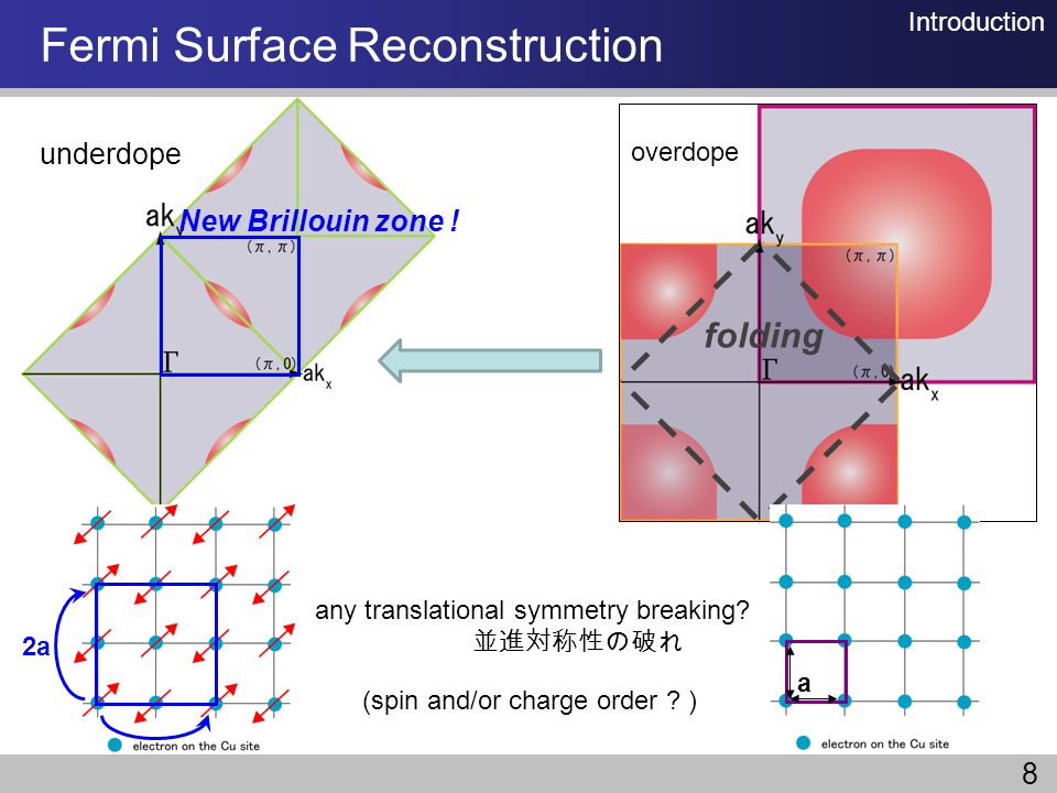 Fermi Surface Reconstruction