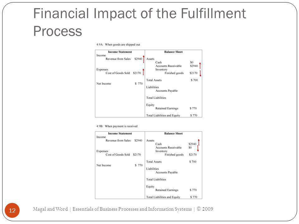 Financial Impact of the Fulfillment Process