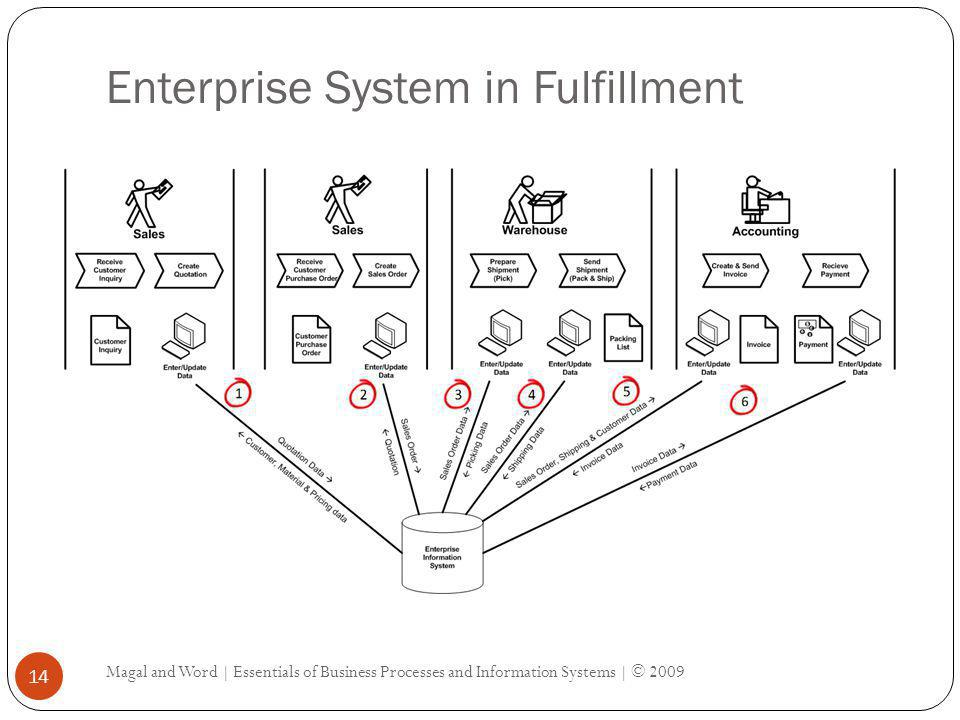Enterprise System in Fulfillment