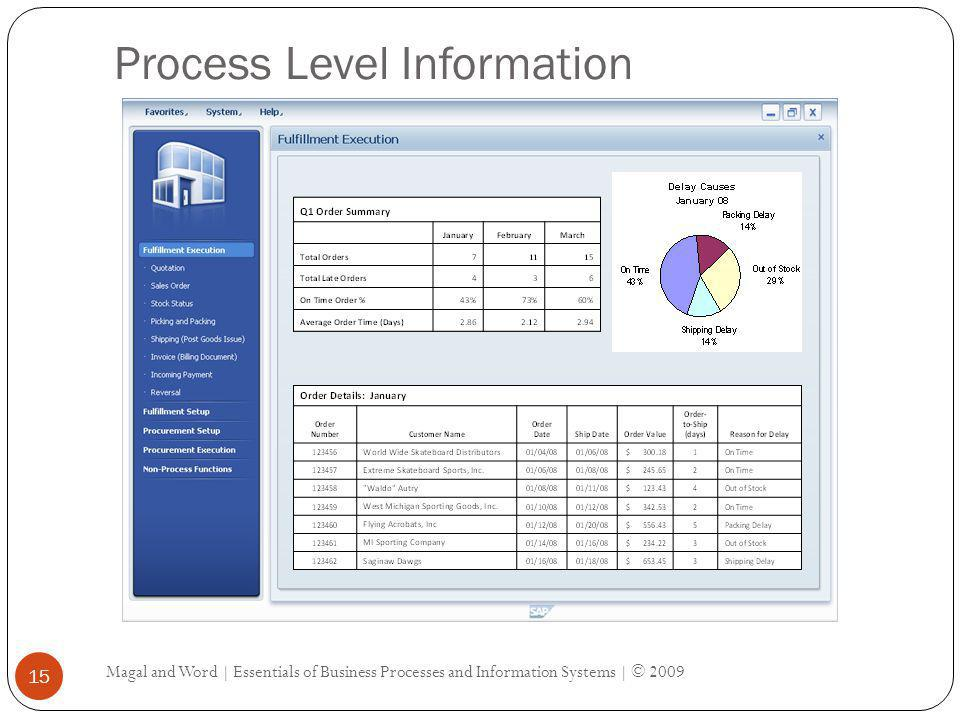 Process Level Information