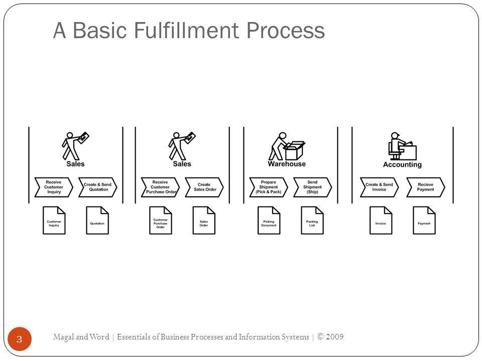A Basic Fulfillment Process