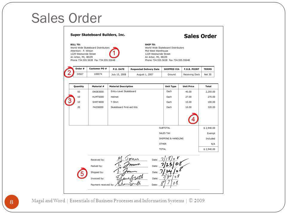Sales Order Magal and Word | Essentials of Business Processes and Information Systems | © 2009