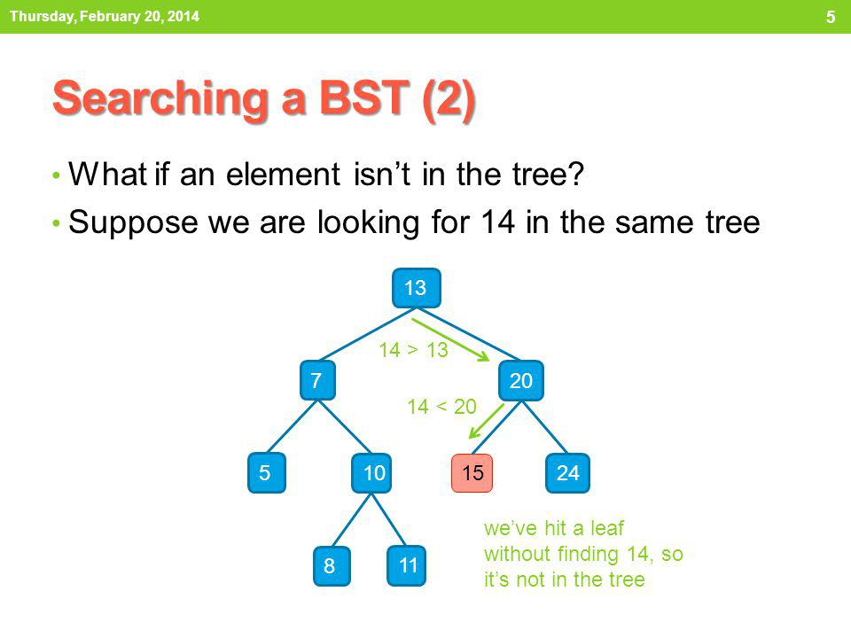 Searching a BST (2) What if an element isn't in the tree