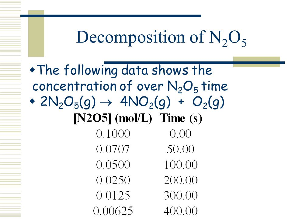 Decomposition of N2O5 The following data shows the concentration of over N2O5 time.