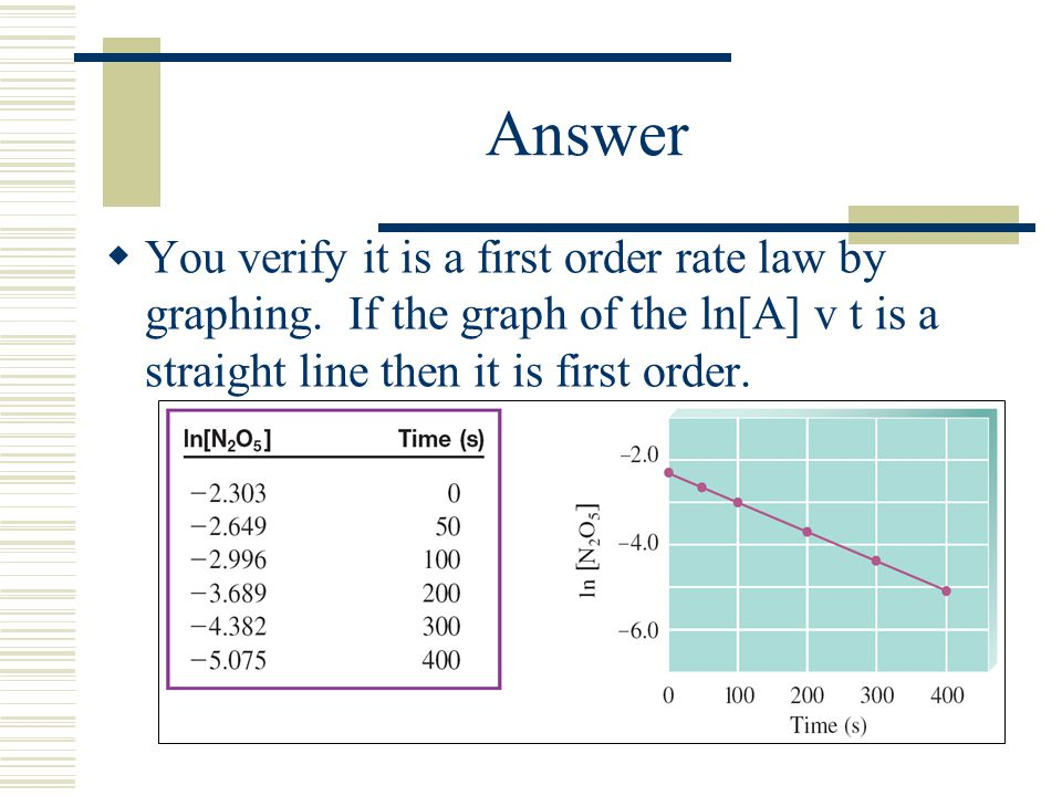 Answer You verify it is a first order rate law by graphing.