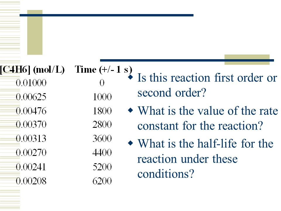 Is this reaction first order or second order