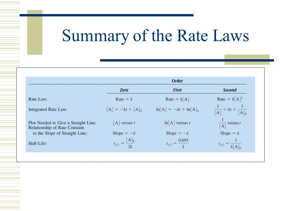 Summary of the Rate Laws