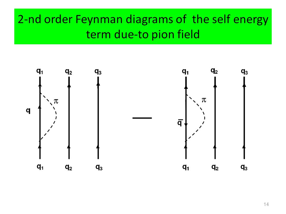 2-nd order Feynman diagrams of the self energy term due-to pion field