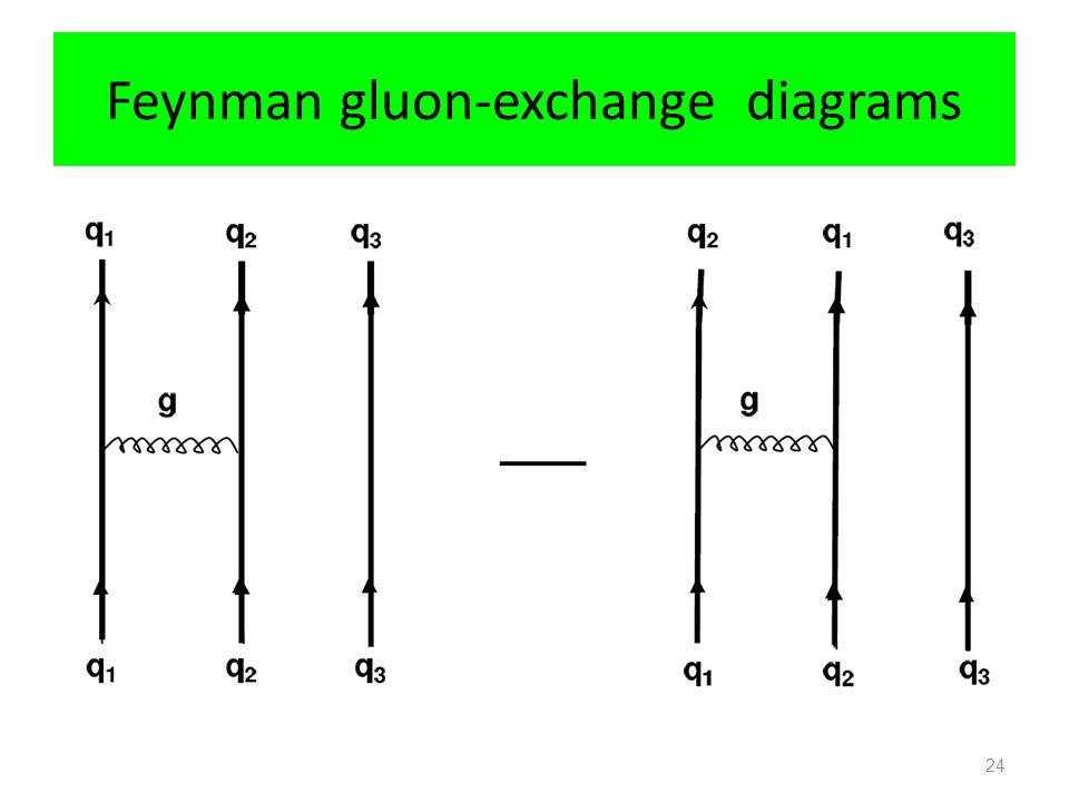 Feynman gluon-exchange diagrams