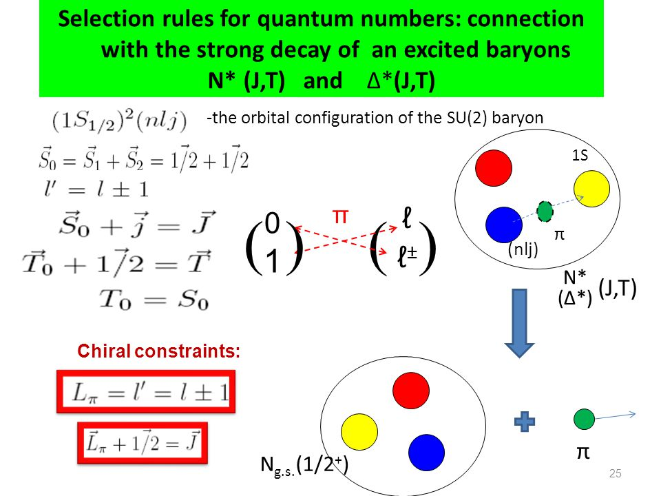 -the orbital configuration of the SU(2) baryon